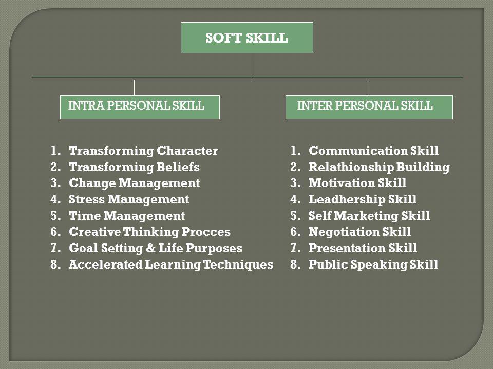 SOFT SKILL INTRA PERSONAL SKILL INTER PERSONAL SKILL