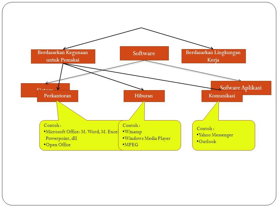 Software Sofware Aplikasi Sistem Berdasarkan Kegunaan untuk Pemakai