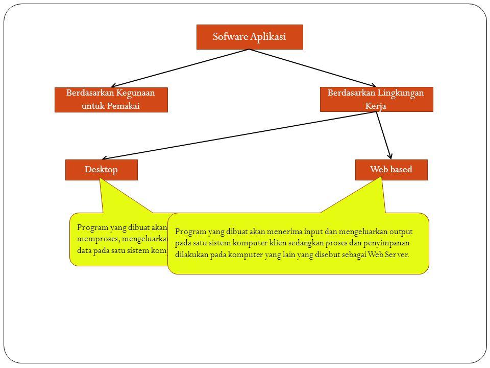 Sofware Aplikasi Berdasarkan Kegunaan untuk Pemakai