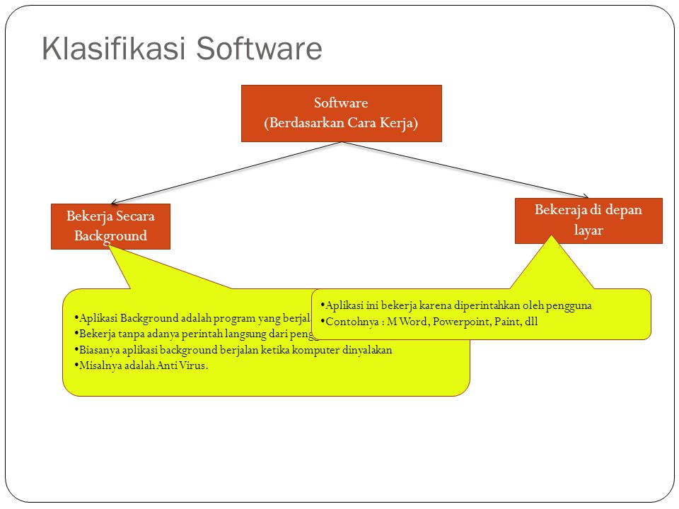 Klasifikasi Software Software (Berdasarkan Cara Kerja)
