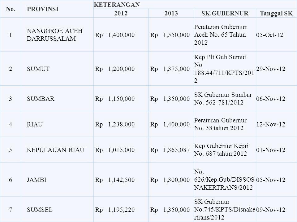 No. 2012 2013 SK.GUBERNUR Tanggal SK