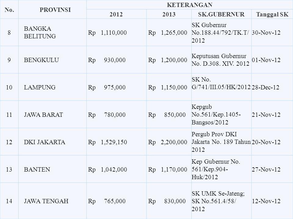 No. PROVINSI KETERANGAN 2012 2013 SK.GUBERNUR Tanggal SK