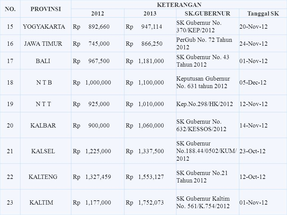 NO. PROVINSI. KETERANGAN. 2012. 2013. SK.GUBERNUR. Tanggal SK. 15. YOGYAKARTA Rp 892,660.
