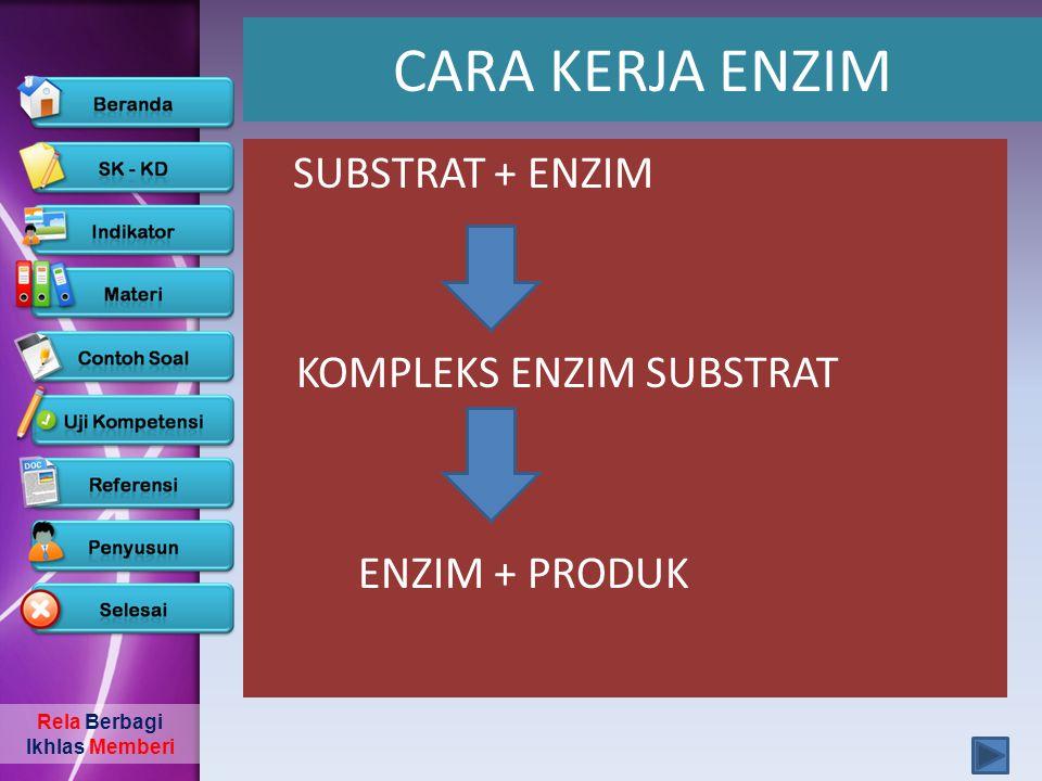 CARA KERJA ENZIM SUBSTRAT + ENZIM KOMPLEKS ENZIM SUBSTRAT