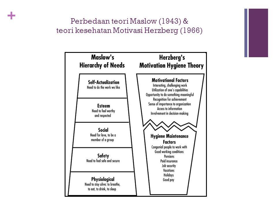 Perbedaan teori Maslow (1943) & teori kesehatan Motivasi Herzberg (1966)
