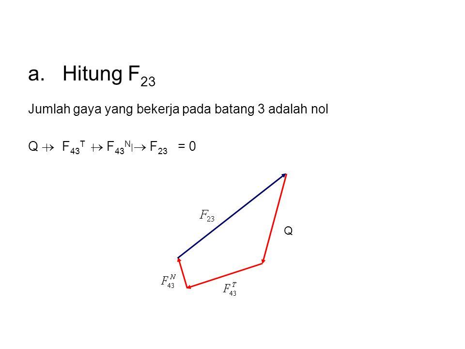 a. Hitung F23 Jumlah gaya yang bekerja pada batang 3 adalah nol