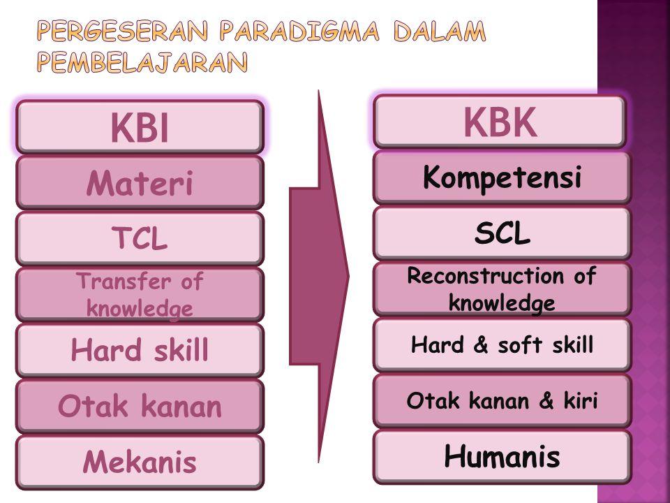 Pergeseran paradigma dalam pembelajaran