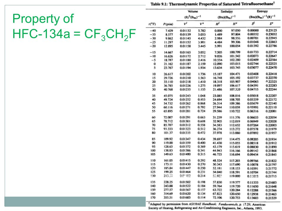 Property of HFC-134a = CF3CH2F