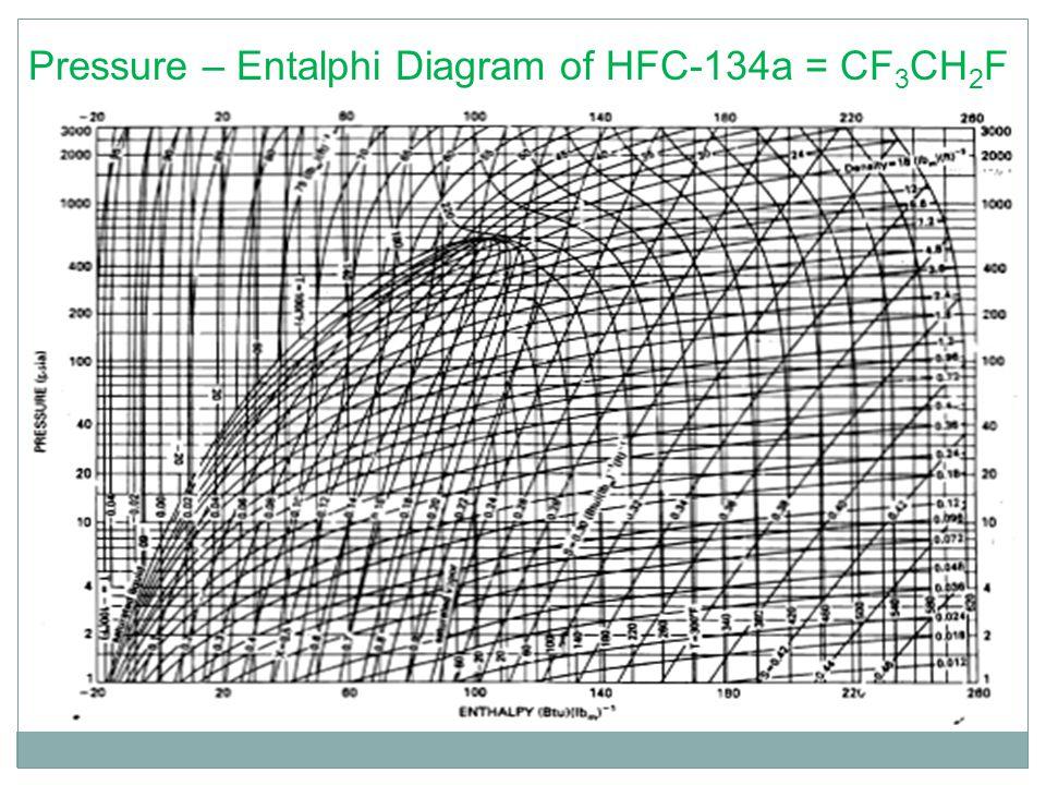 Pressure – Entalphi Diagram of HFC-134a = CF3CH2F