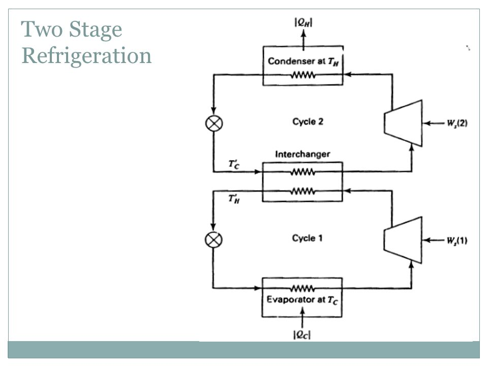 Two Stage Refrigeration