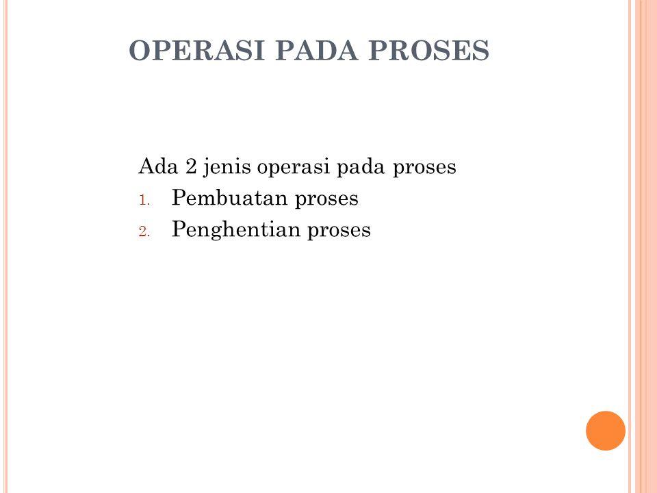 OPERASI PADA PROSES Ada 2 jenis operasi pada proses Pembuatan proses