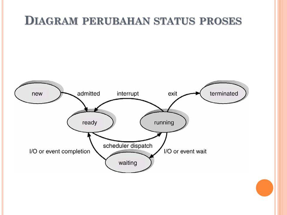 Diagram perubahan status proses