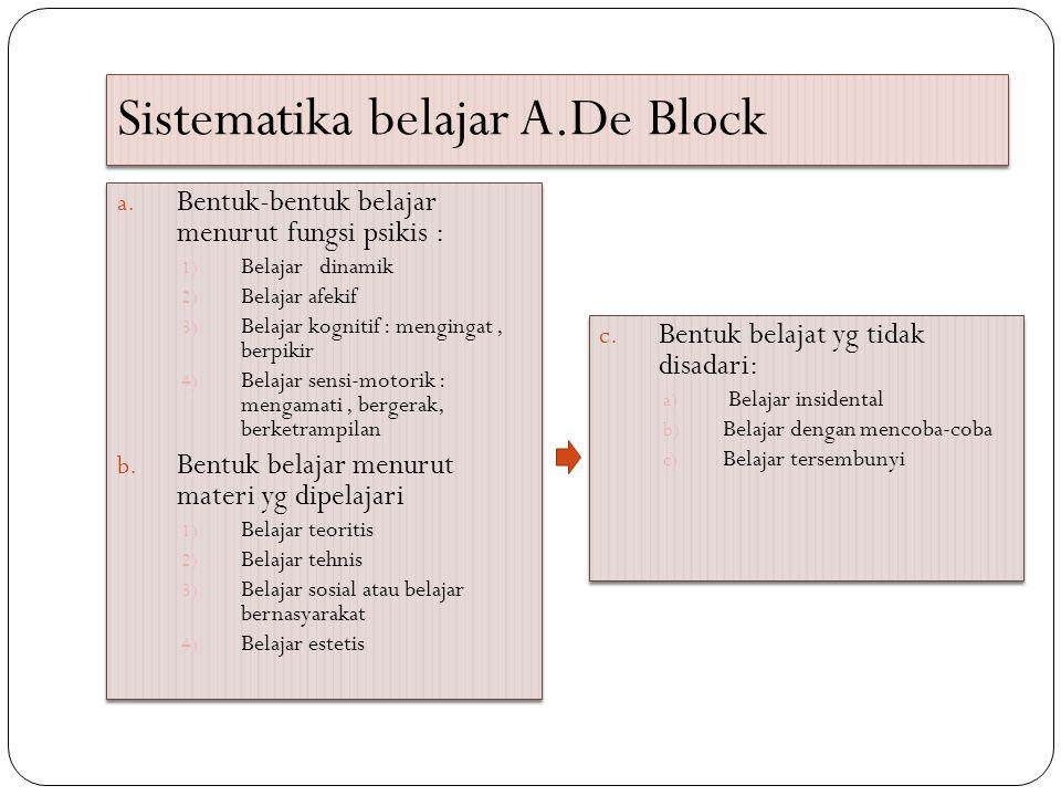 Sistematika belajar A.De Block