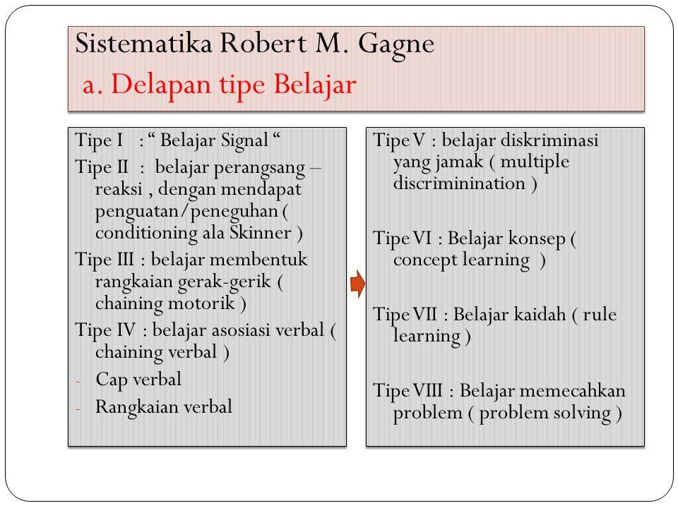 Sistematika Robert M. Gagne a. Delapan tipe Belajar