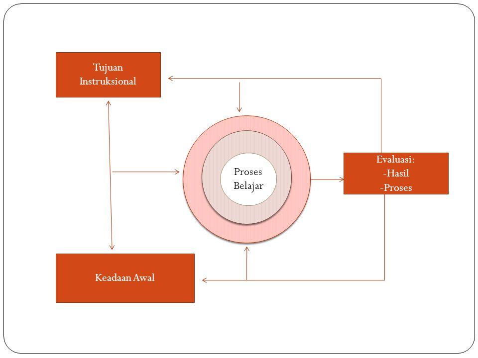 Tujuan Instruksional Proses Belajar Evaluasi: -Hasil -Proses Keadaan Awal