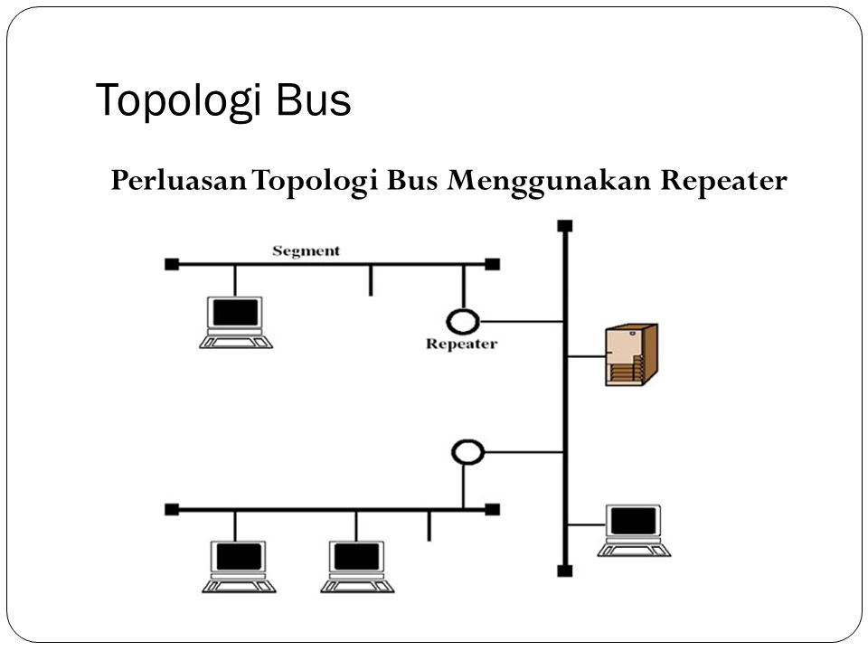 Topologi Bus Perluasan Topologi Bus Menggunakan Repeater