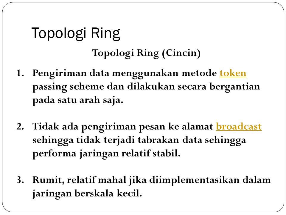 Topologi Ring Topologi Ring (Cincin)