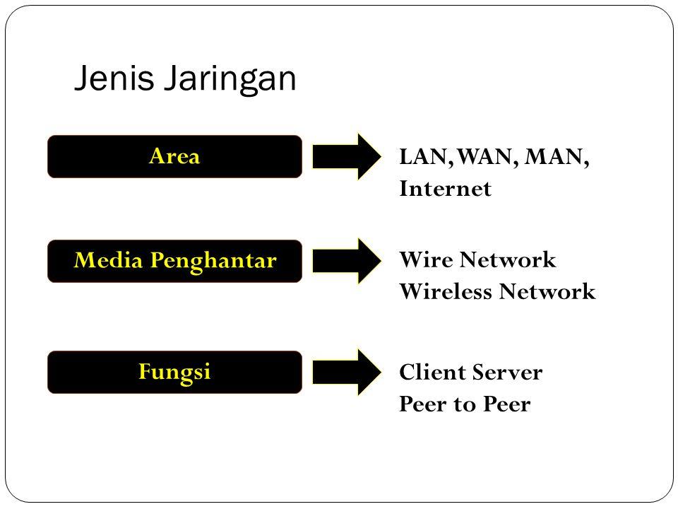 Jenis Jaringan Area LAN, WAN, MAN, Internet Media Penghantar