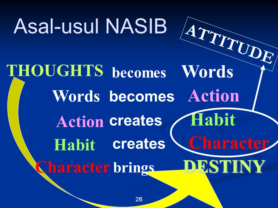 Asal-usul NASIB ATTITUDE THOUGHTS Words Action Habit Character