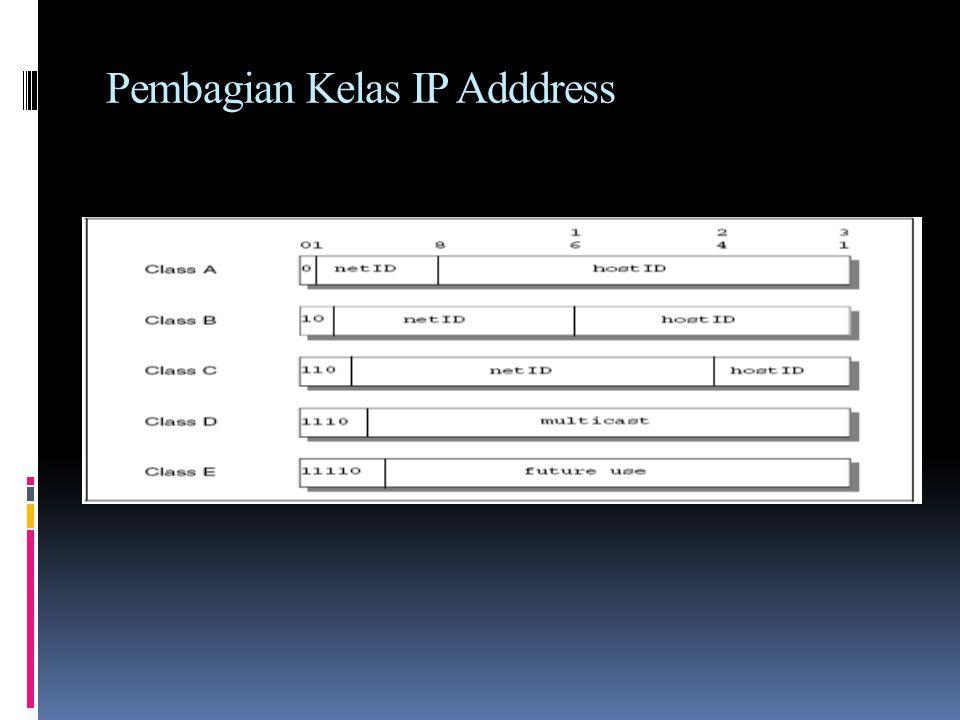 Pembagian Kelas IP Adddress