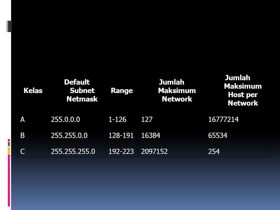 Default Subnet Netmask Range Jumlah Maksimum Network