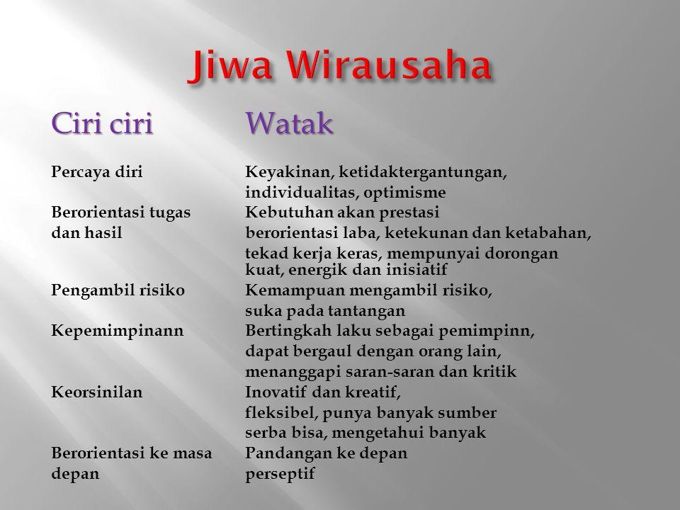 Jiwa Wirausaha Ciri ciri Watak