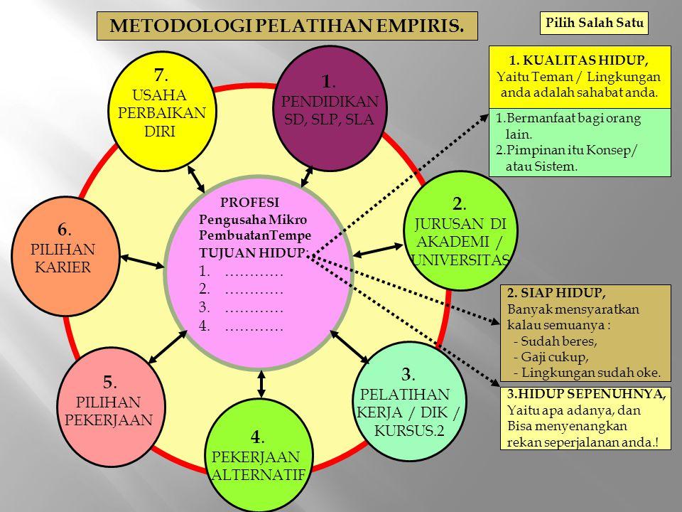 METODOLOGI PELATIHAN EMPIRIS.