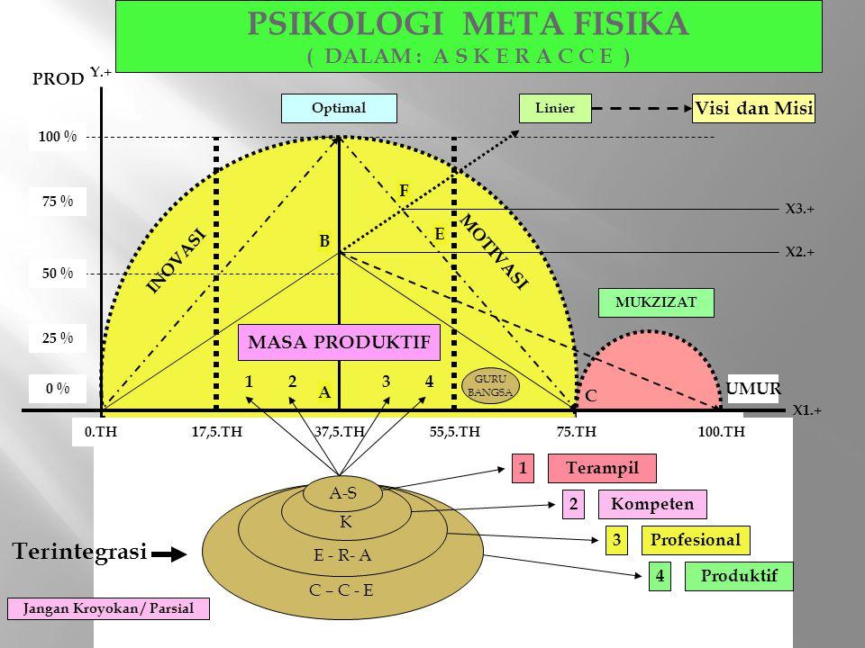 PSIKOLOGI META FISIKA ( DALAM : A S K E R A C C E )