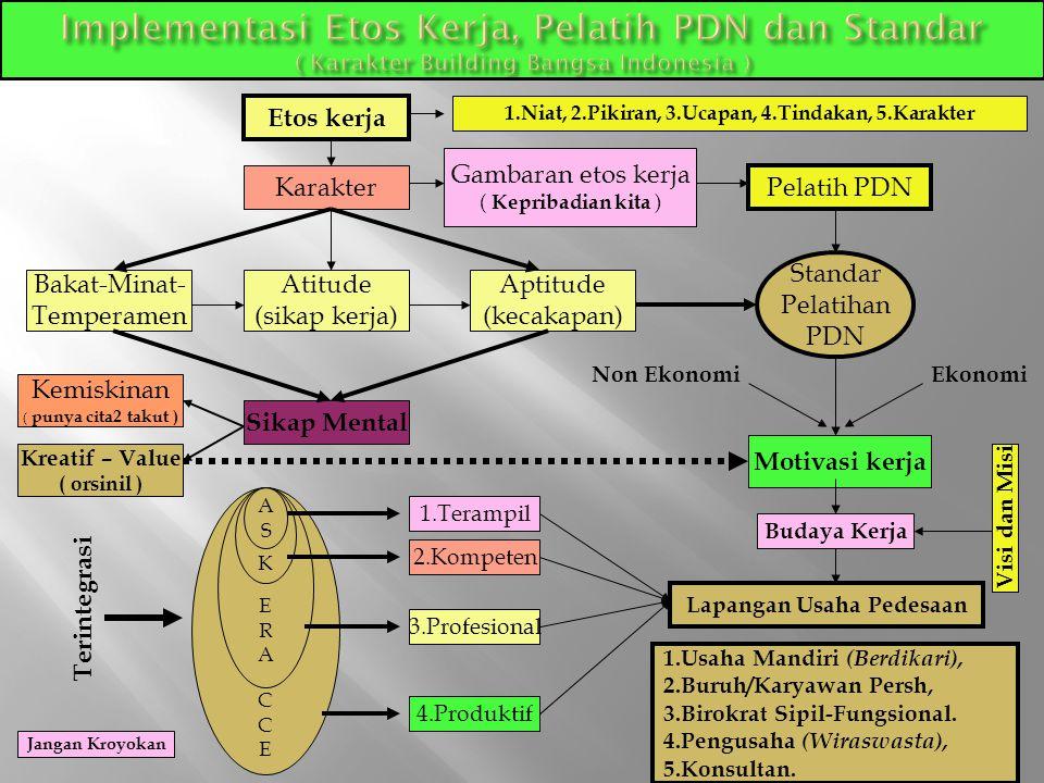 Implementasi Etos Kerja, Pelatih PDN dan Standar ( Karakter Building Bangsa Indonesia )