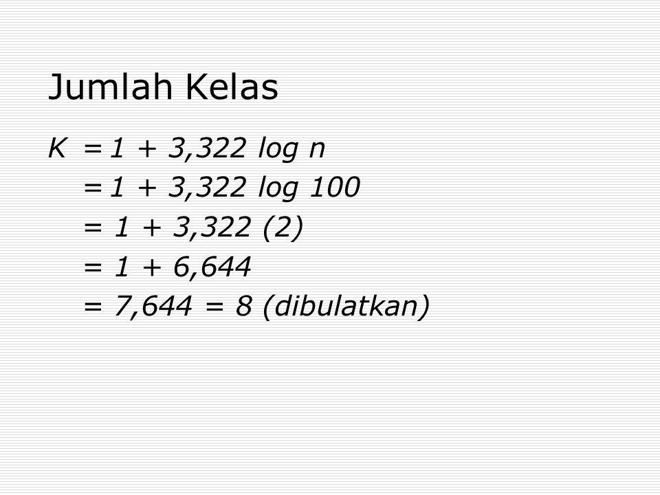 Jumlah Kelas K = 1 + 3,322 log n = 1 + 3,322 log 100 = 1 + 3,322 (2)