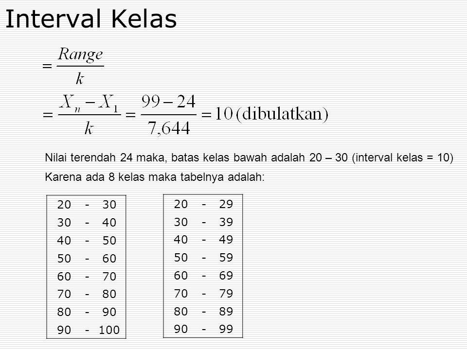 Interval Kelas Nilai terendah 24 maka, batas kelas bawah adalah 20 – 30 (interval kelas = 10) Karena ada 8 kelas maka tabelnya adalah: