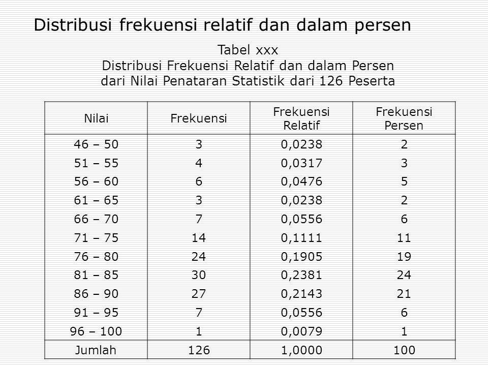 Distribusi frekuensi relatif dan dalam persen