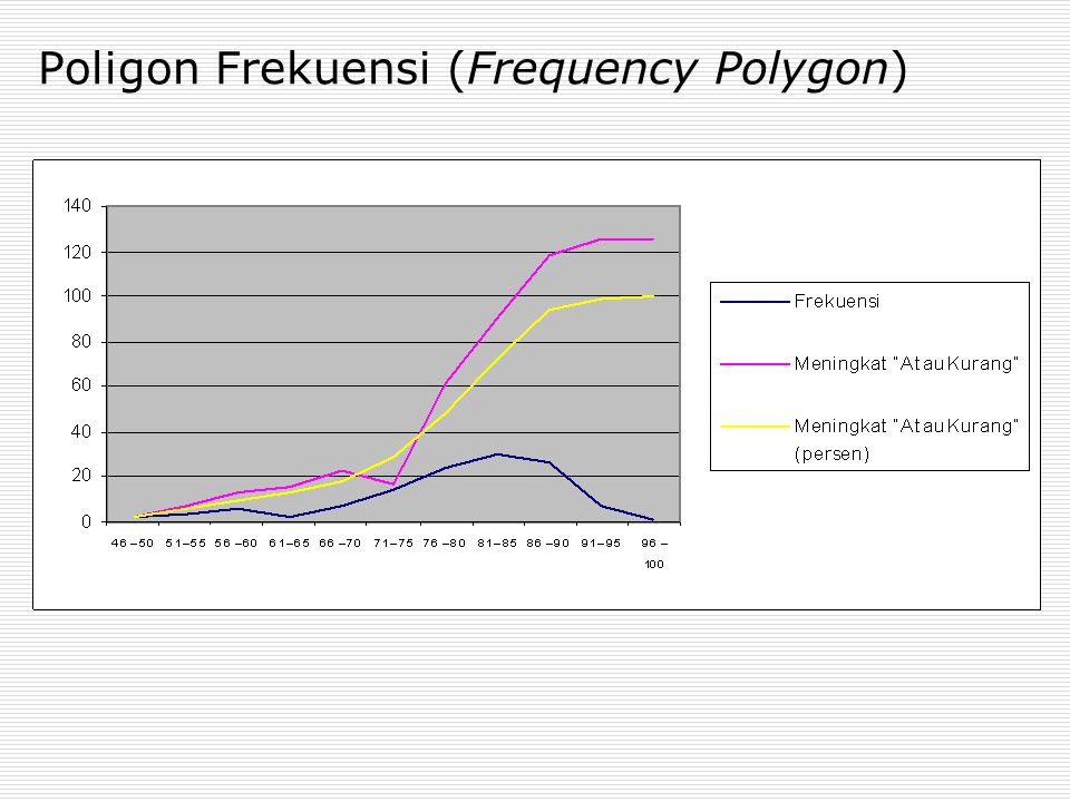 Poligon Frekuensi (Frequency Polygon)
