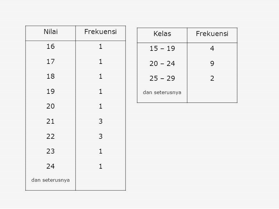 Nilai Frekuensi 16 1 17 18 19 20 21 3 22 23 24 Kelas Frekuensi 15 – 19