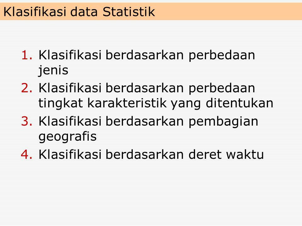 Klasifikasi data Statistik