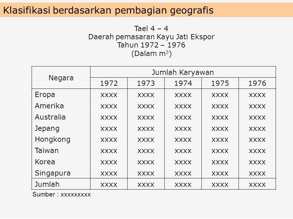 Klasifikasi berdasarkan pembagian geografis