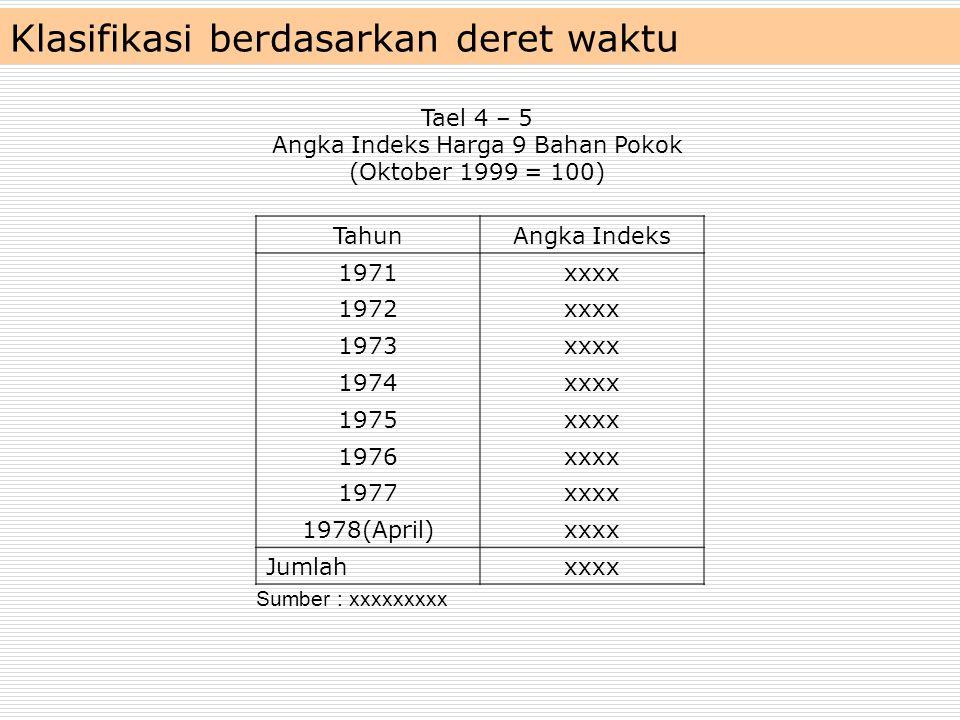 Klasifikasi berdasarkan deret waktu
