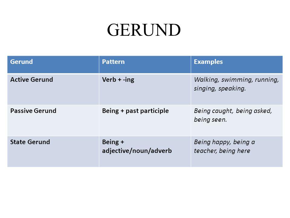 GERUND Gerund Pattern Examples Active Gerund Verb + -ing
