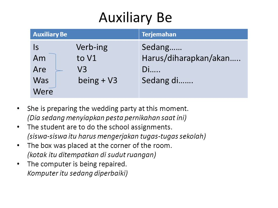 Auxiliary Be Is Verb-ing Am to V1 Are V3 Was being + V3 Were Sedang……