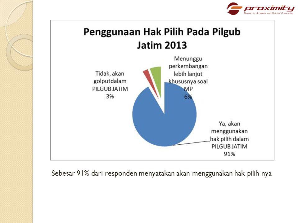 Sebesar 91% dari responden menyatakan akan menggunakan hak pilih nya