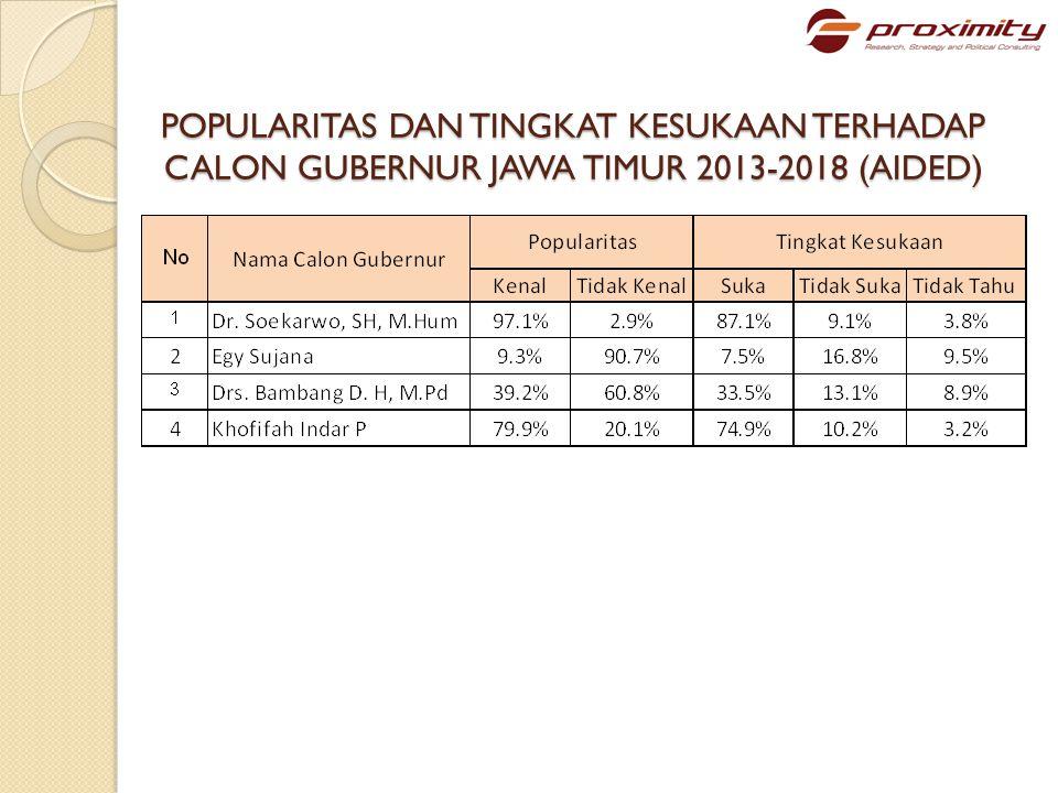 POPULARITAS DAN TINGKAT KESUKAAN TERHADAP CALON GUBERNUR JAWA TIMUR 2013-2018 (AIDED)