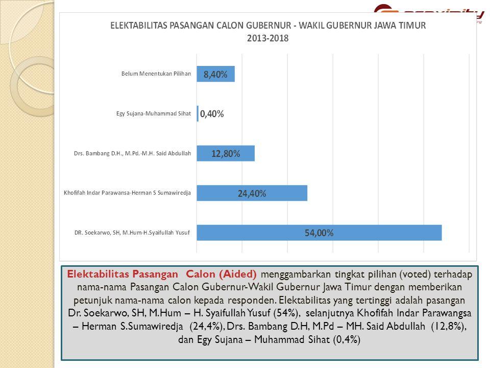 Elektabilitas Pasangan Calon (Aided) menggambarkan tingkat pilihan (voted) terhadap nama-nama Pasangan Calon Gubernur-Wakil Gubernur Jawa Timur dengan memberikan petunjuk nama-nama calon kepada responden.