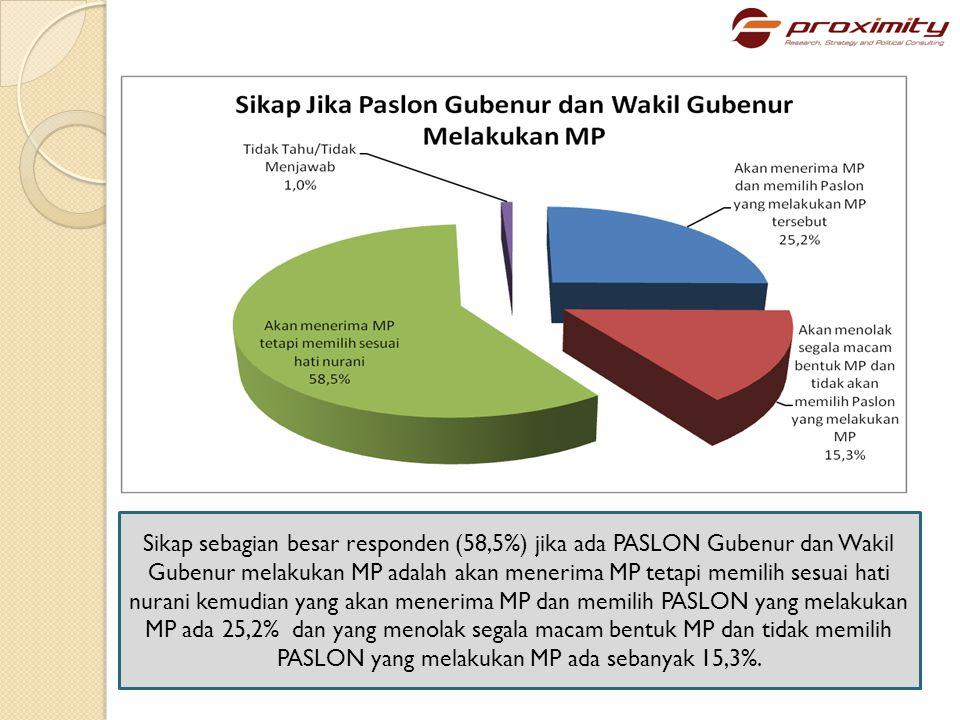 Sikap sebagian besar responden (58,5%) jika ada PASLON Gubenur dan Wakil Gubenur melakukan MP adalah akan menerima MP tetapi memilih sesuai hati nurani kemudian yang akan menerima MP dan memilih PASLON yang melakukan MP ada 25,2% dan yang menolak segala macam bentuk MP dan tidak memilih PASLON yang melakukan MP ada sebanyak 15,3%.