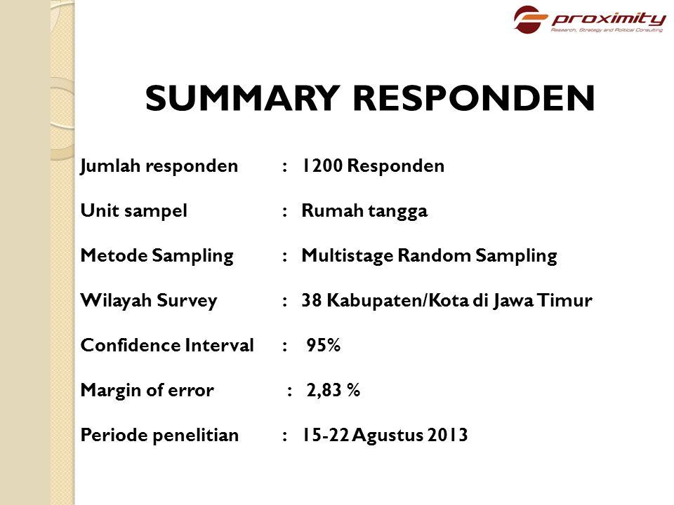 SUMMARY RESPONDEN Jumlah responden : 1200 Responden