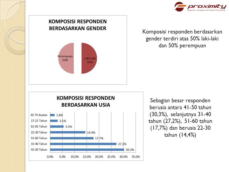 Komposisi responden berdasarkan gender terdiri atas 50% laki-laki dan 50% perempuan