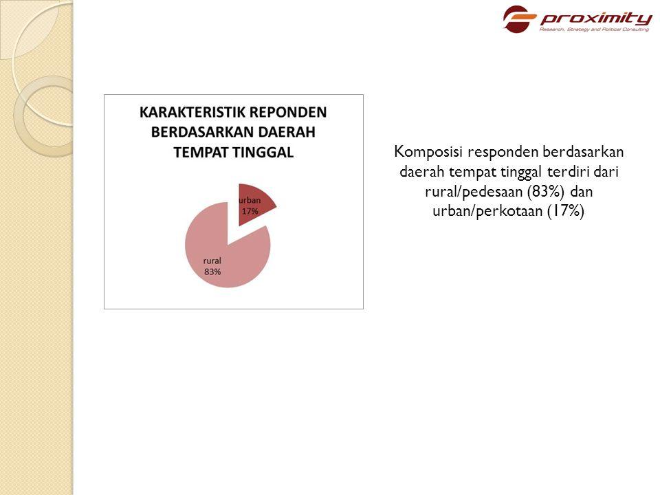 Komposisi responden berdasarkan daerah tempat tinggal terdiri dari rural/pedesaan (83%) dan urban/perkotaan (17%)