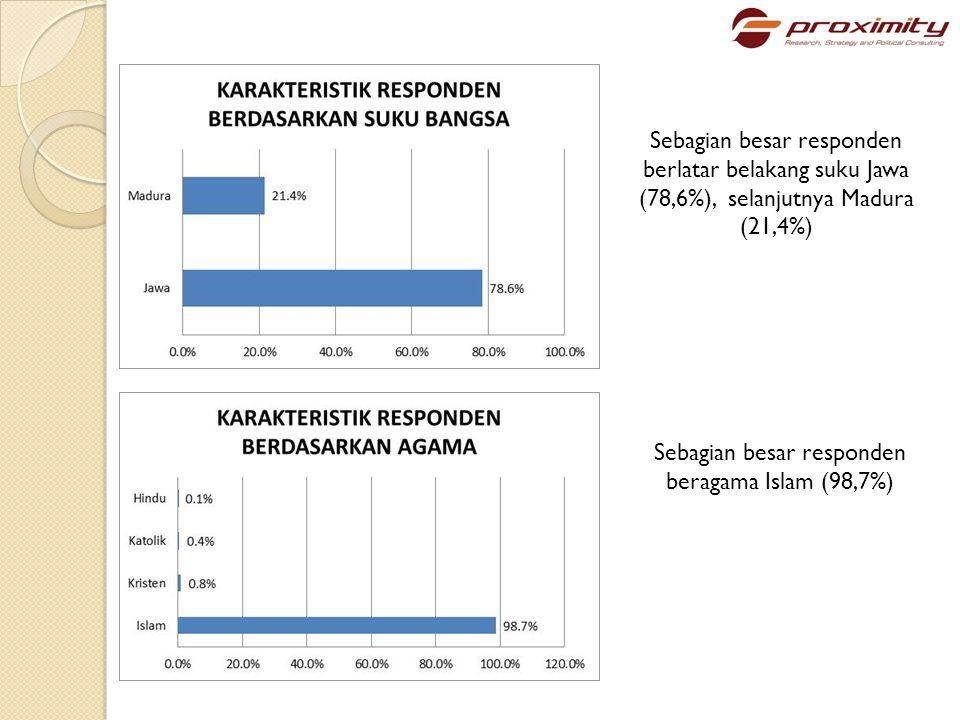 Sebagian besar responden beragama Islam (98,7%)