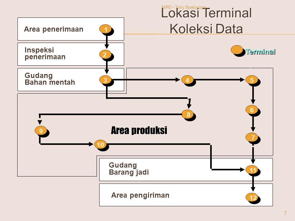 Lokasi Terminal Koleksi Data Area produksi Area penerimaan Inspeksi