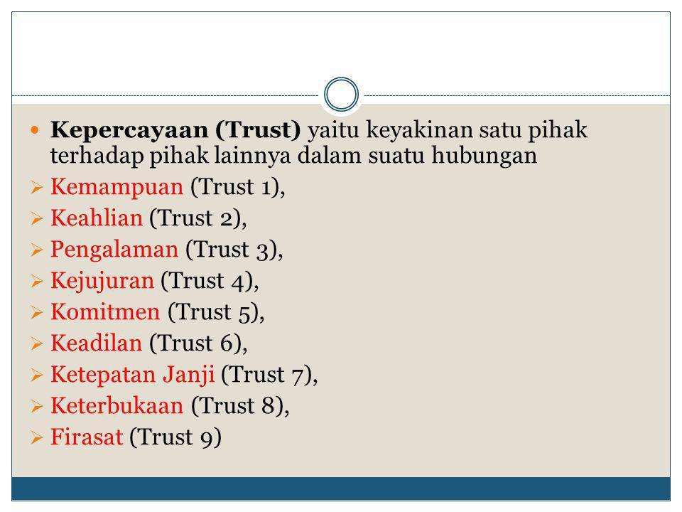 Kepercayaan (Trust) yaitu keyakinan satu pihak terhadap pihak lainnya dalam suatu hubungan