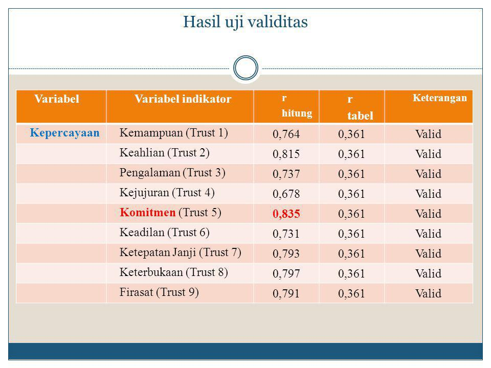 Hasil uji validitas Variabel Variabel indikator r tabel Kepercayaan